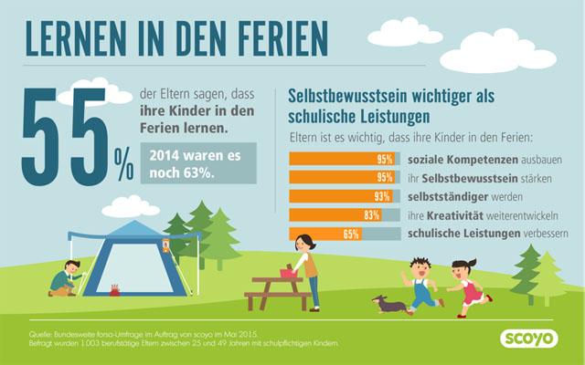 Lernen in den Ferien Infografik