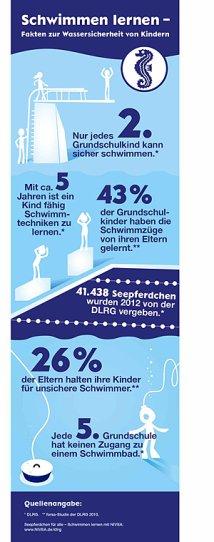 NIVEA Infografik schwimmen